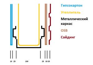 схема устройства каркаса ЛСТК