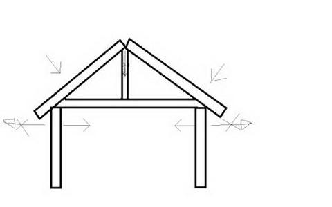 Схема нагрузки на крыше
